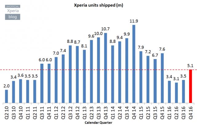 Продажи смартфонов Sony Xperia снизились на 33%