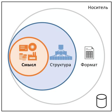 Содержание, метаданные и контекст открытых данных - 2