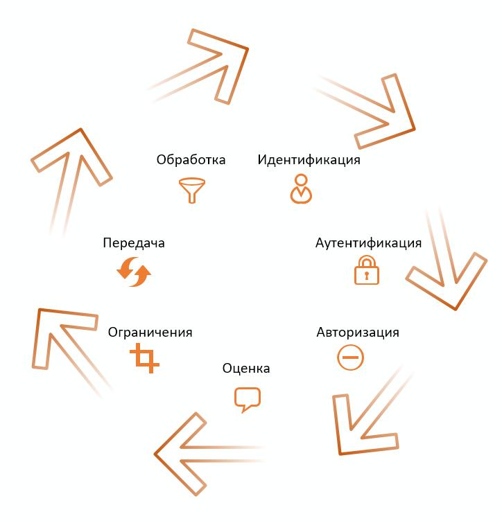 Содержание, метаданные и контекст открытых данных - 3