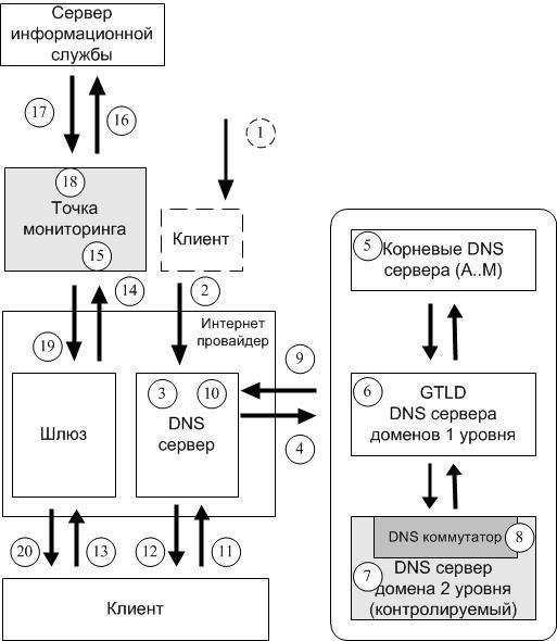 Заражение кэша DNS-серверов провайдеров за счет манипуляции DNS-ответами от легитимных авторитетных DNS-серверов - 1