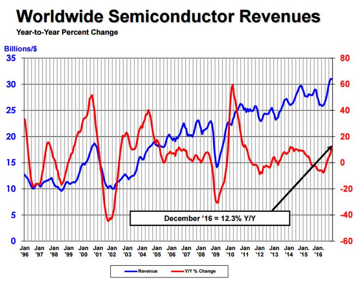 Semiconductor Industry Association оценили рынок полупроводниковой продукции