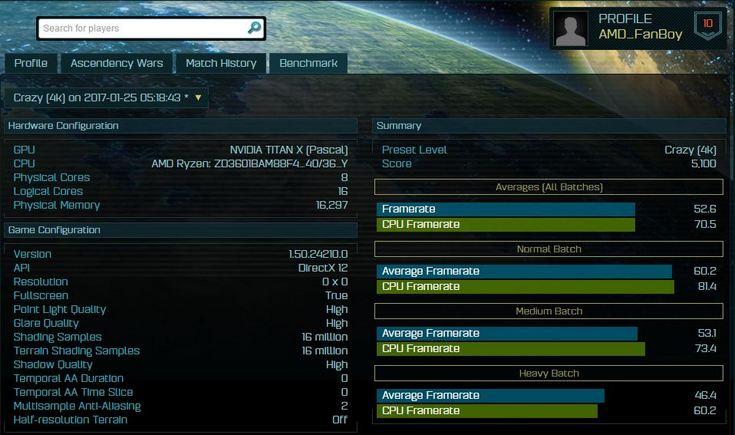 Процессор Ryzen набирает в Ashes of the Singularity 5100 баллов