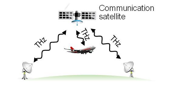 Освоение диапазона 300 ГГц сделать космический канал таким же емким, как наземные оптоволоконные линии