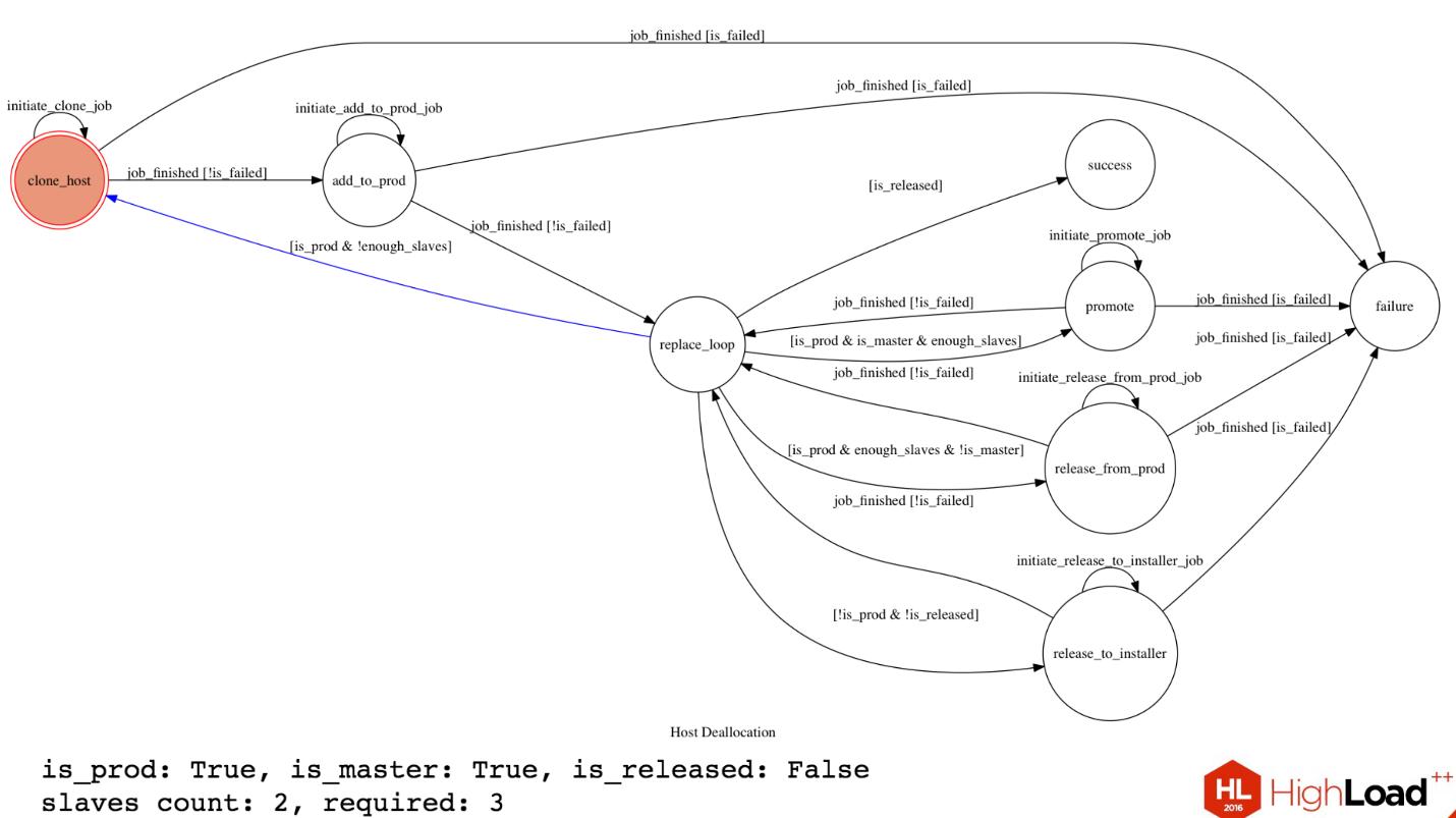 Особенности архитектуры распределённого хранилища в Dropbox - 14