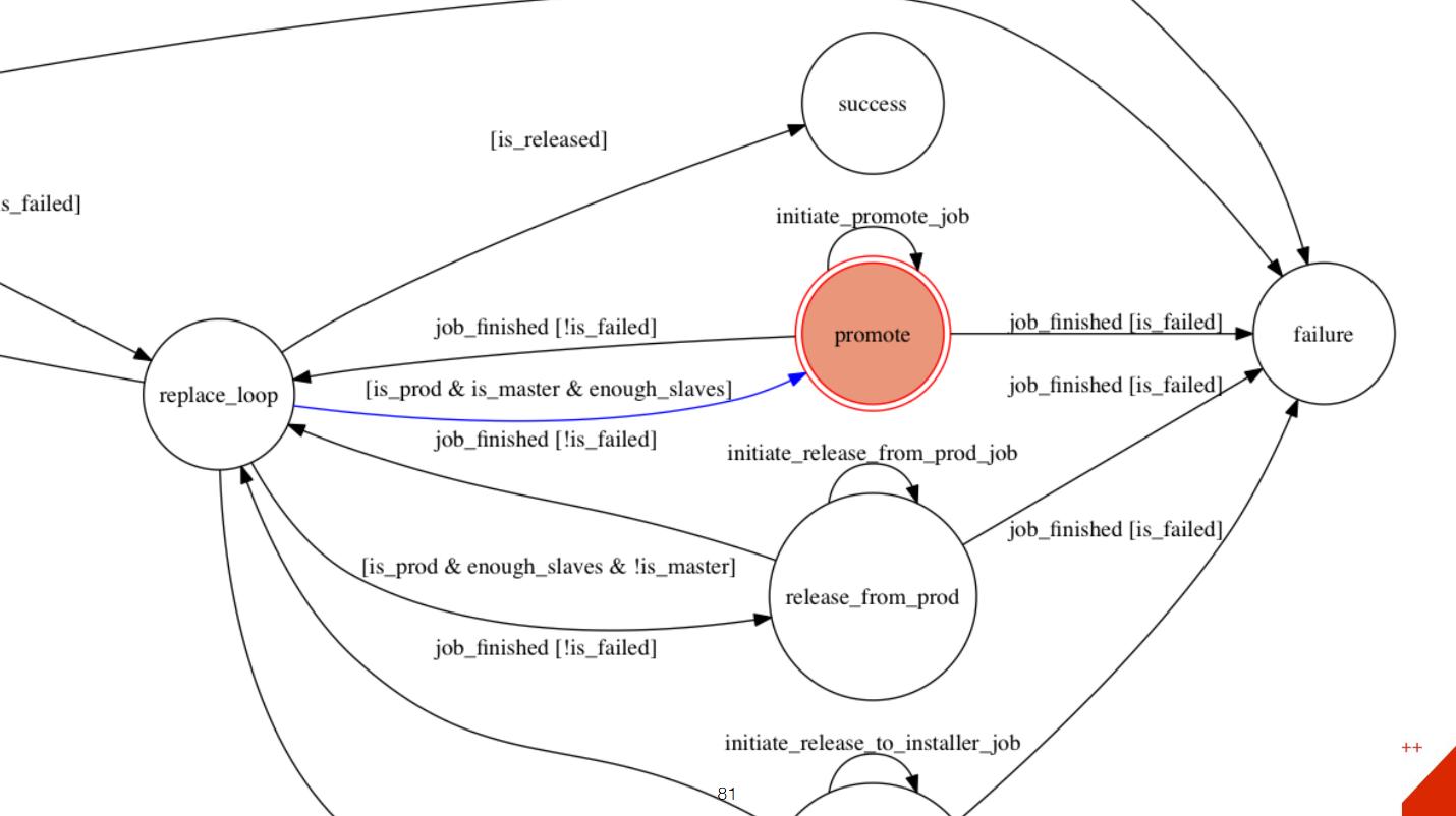 Особенности архитектуры распределённого хранилища в Dropbox - 16