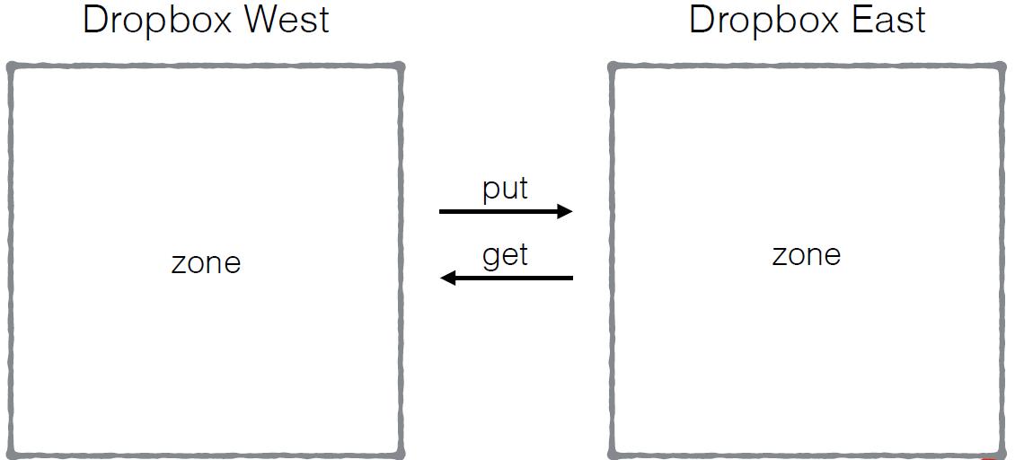 Особенности архитектуры распределённого хранилища в Dropbox - 3