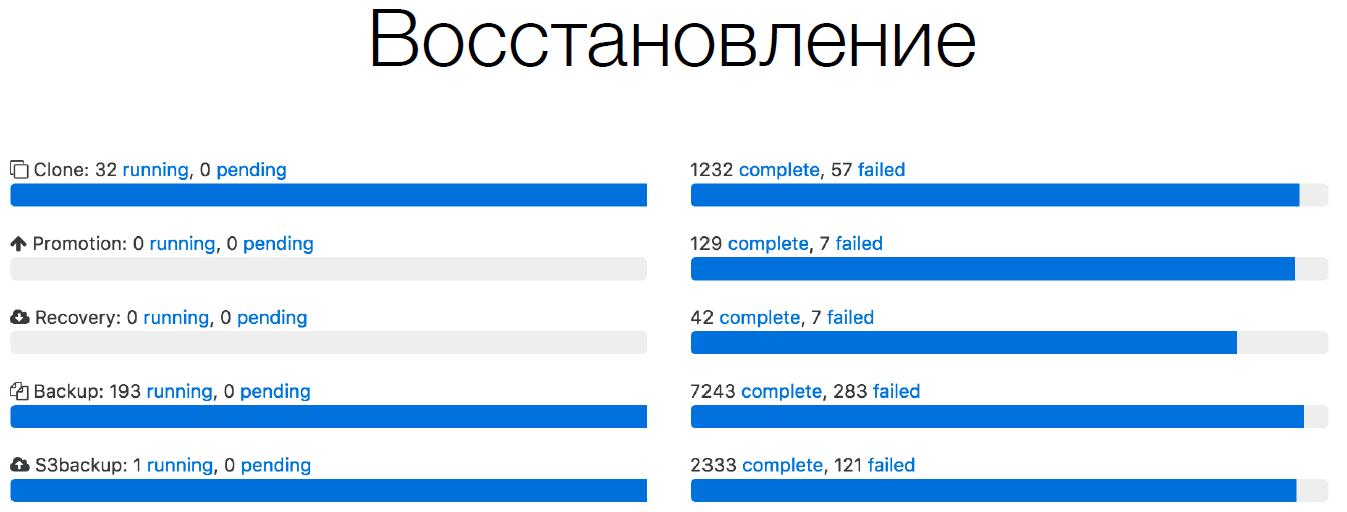 Особенности архитектуры распределённого хранилища в Dropbox - 7