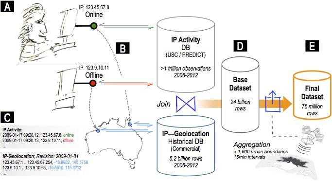 Пинг IP-адресов как универсальный инструмент общественных наук - 3