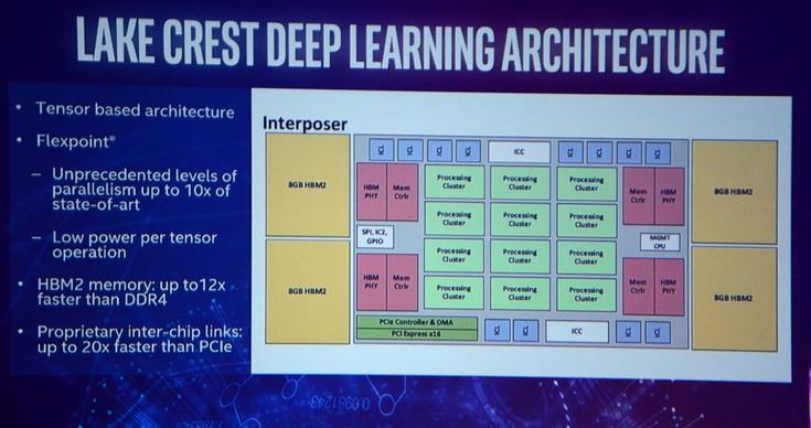 Чипы Intel Lake Crest будут содержать 32 ГБ памяти HBM2