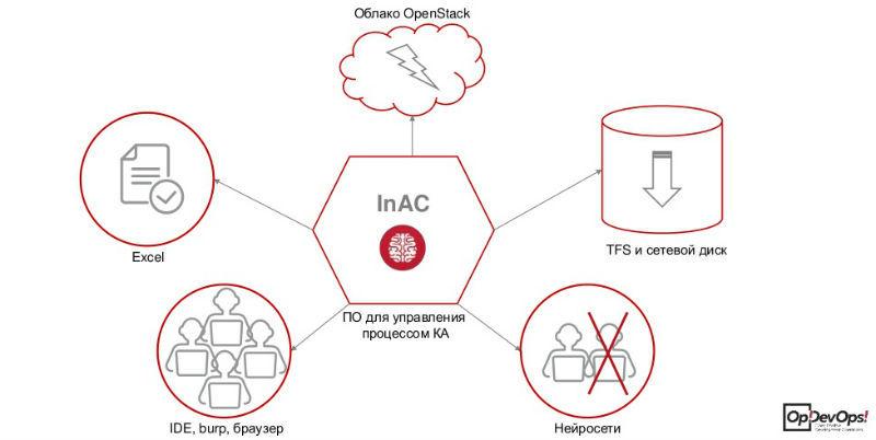 How-to: инструменты для проведения конкурентного анализа программных продуктов - 5