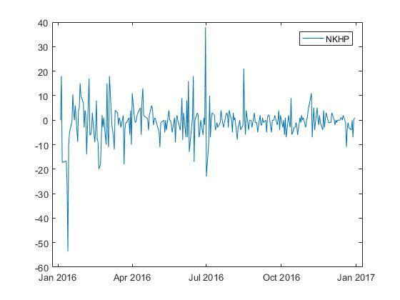 Анализ класса нестационарных процессов со стационарными приращениями на фондовых рынках - 44