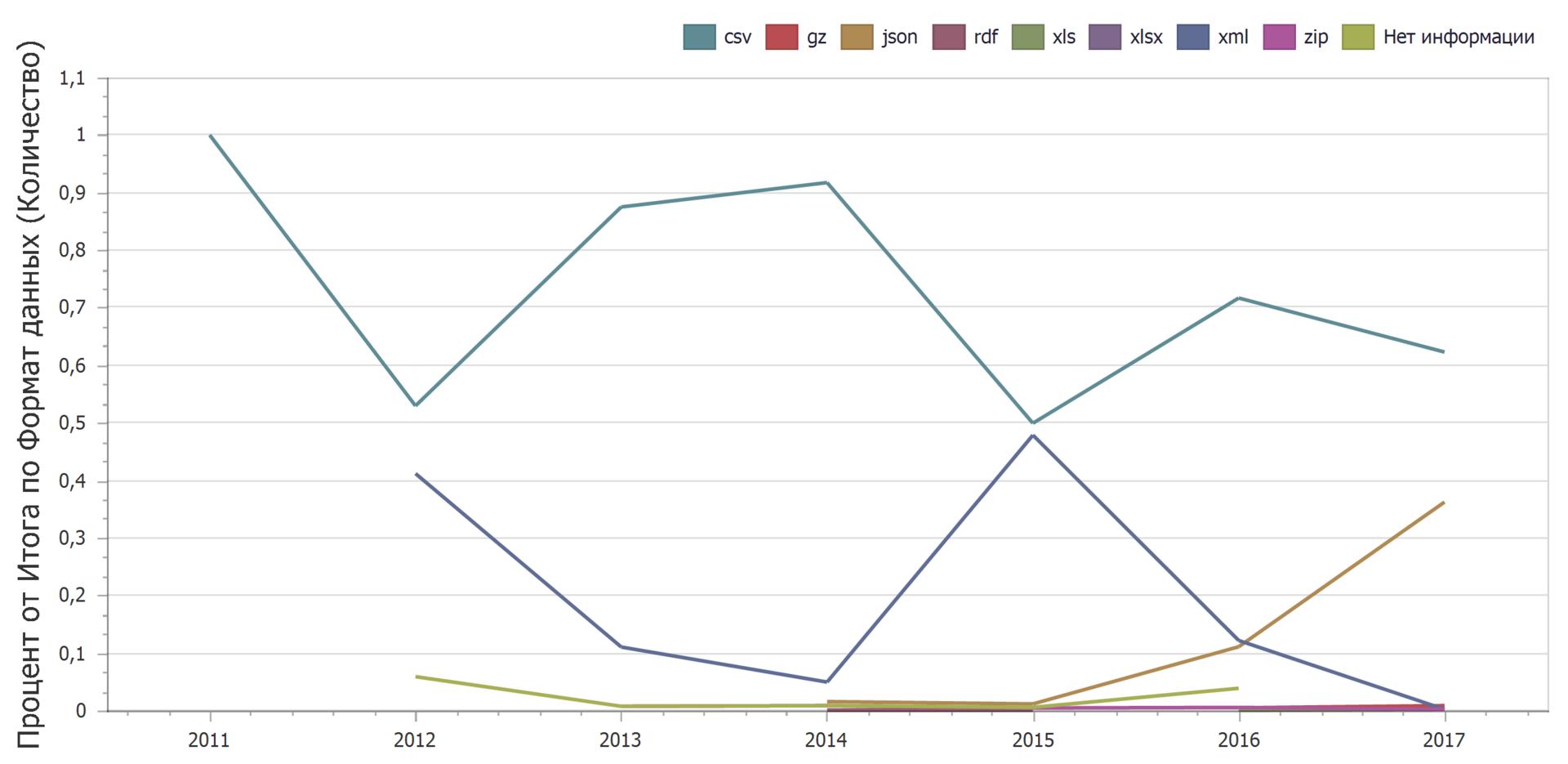 Анализ наборов данных с портала открытых данных data.gov.ru - 11