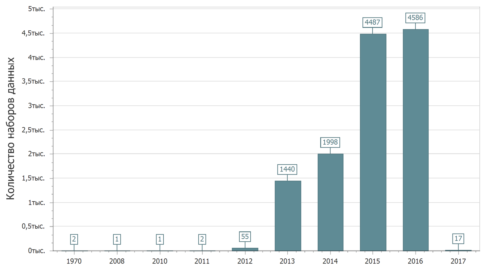 Анализ наборов данных с портала открытых данных data.gov.ru - 2