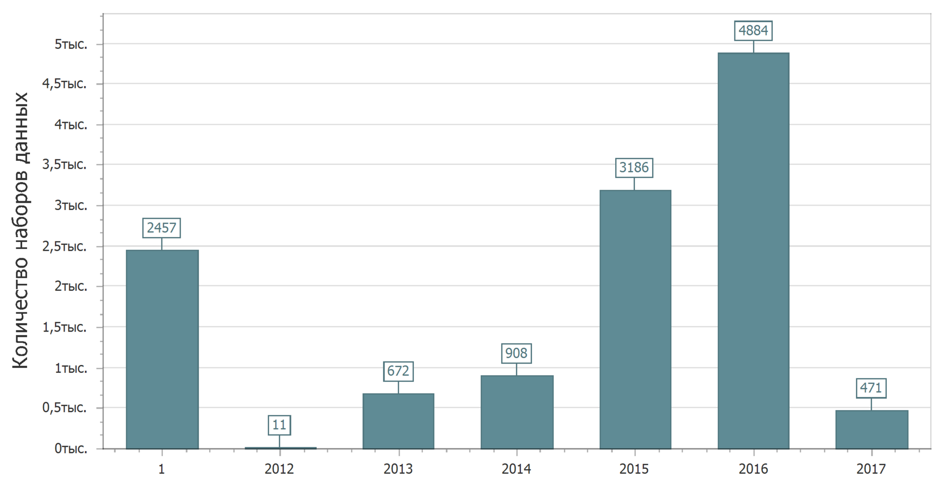 Анализ наборов данных с портала открытых данных data.gov.ru - 4