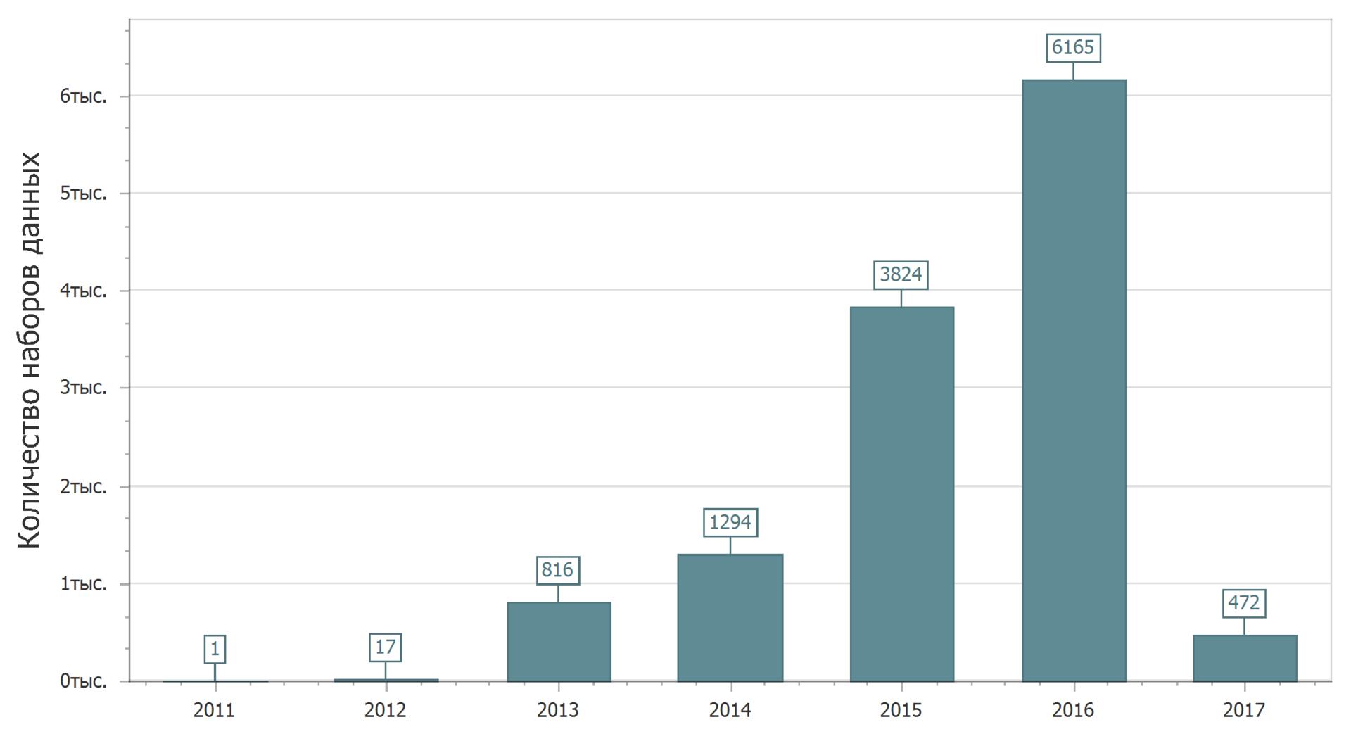 Анализ наборов данных с портала открытых данных data.gov.ru - 5