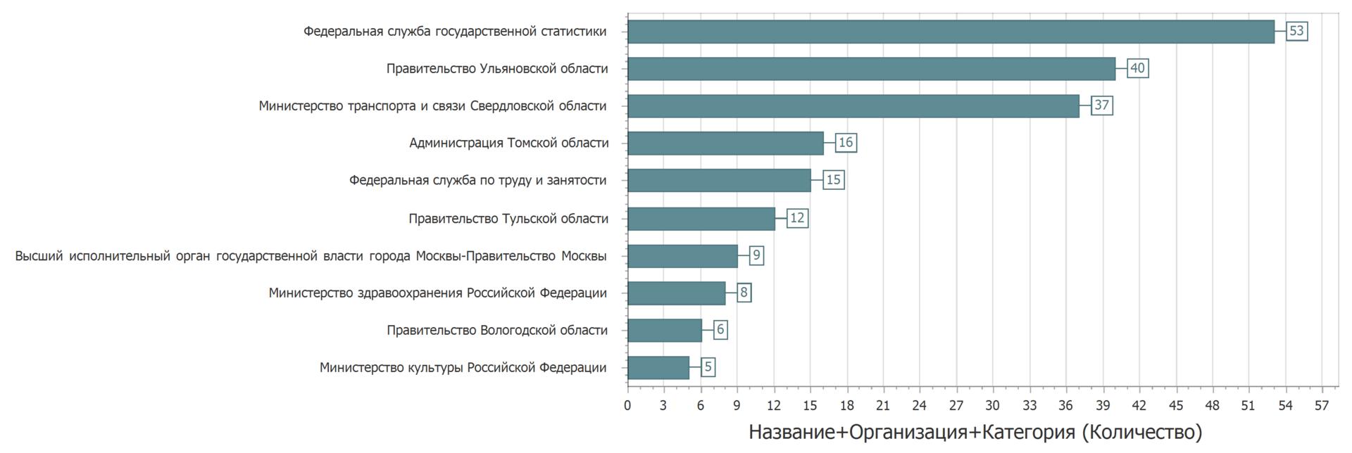Анализ наборов данных с портала открытых данных data.gov.ru - 7