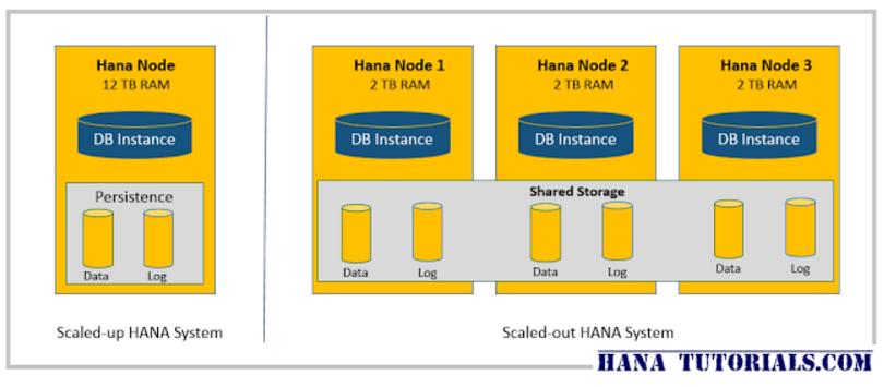 Как платформа SAP HANA работает с большими данными - 3