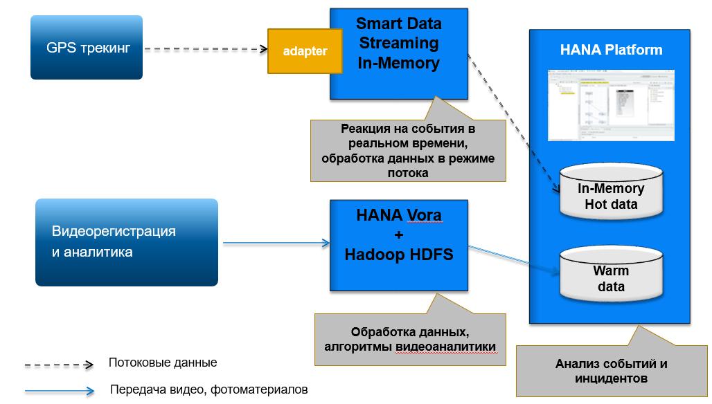 Как платформа SAP HANA работает с большими данными - 4