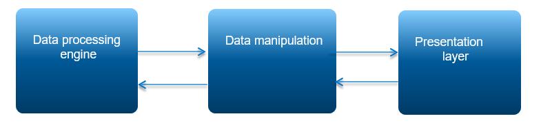 Как платформа SAP HANA работает с большими данными - 1