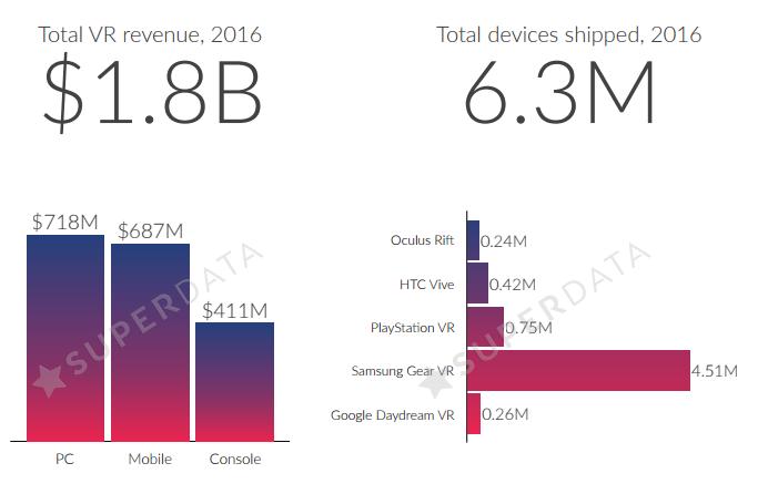 Sony продала больше всех полноценных гарнитур VR в прошлом году