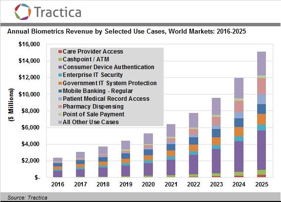 Аналитики Tractica оценили рынок биометрических технологий