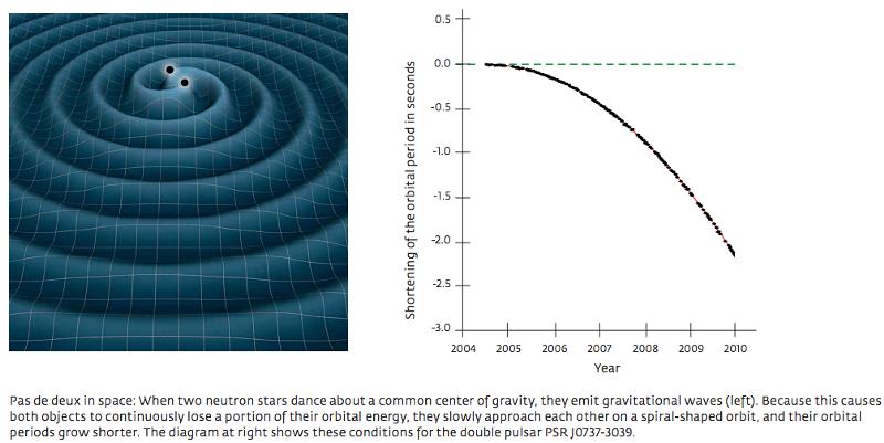 Спросите Итана: с какой скоростью перемещаются гравитационные волны? - 4