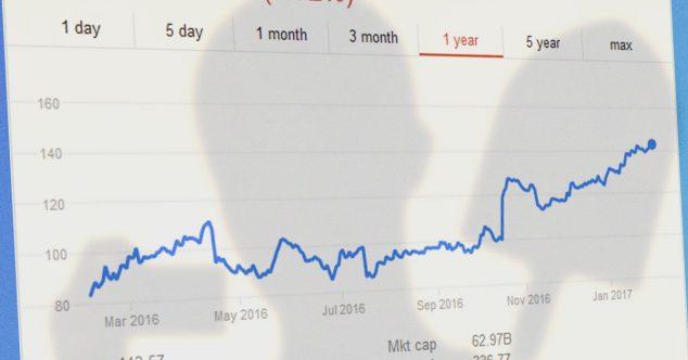 netflix-stock-price