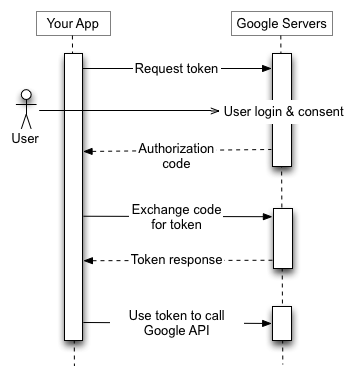 процес использвание OAuth 2.0 для web-приложений.
