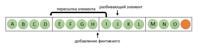 Метод рекурсивной координатной бисекции для декомпозиции расчетных сеток - 10