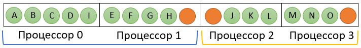 Метод рекурсивной координатной бисекции для декомпозиции расчетных сеток - 11