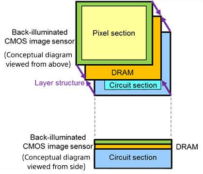 Наличие памяти DRAM позволяет повысить скорость считывания данных