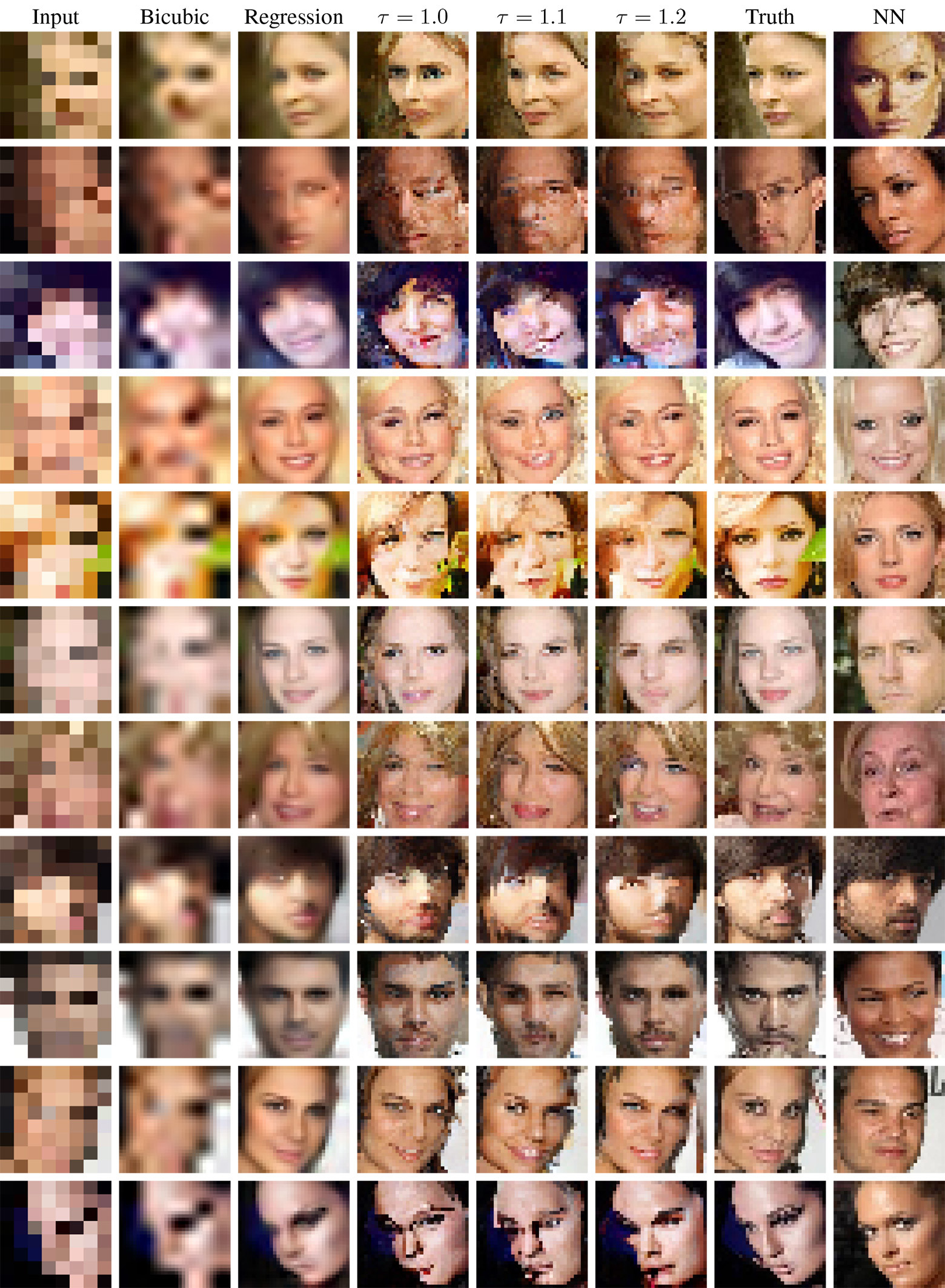 Вероятностное улучшение фотографий по нескольким пикселям: модель Google Brain - 16