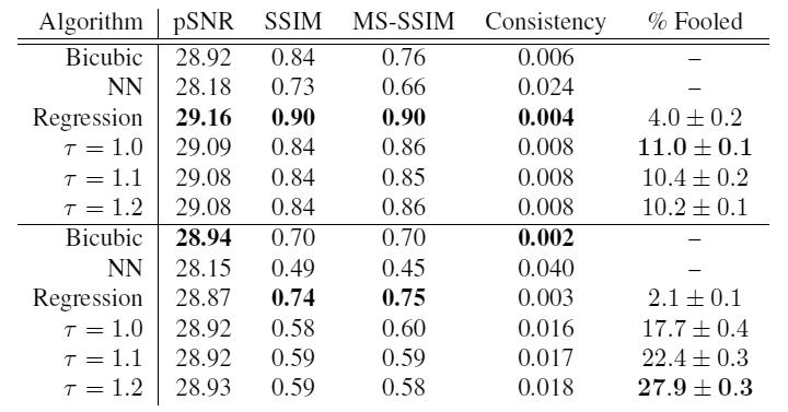 Вероятностное улучшение фотографий по нескольким пикселям: модель Google Brain - 17