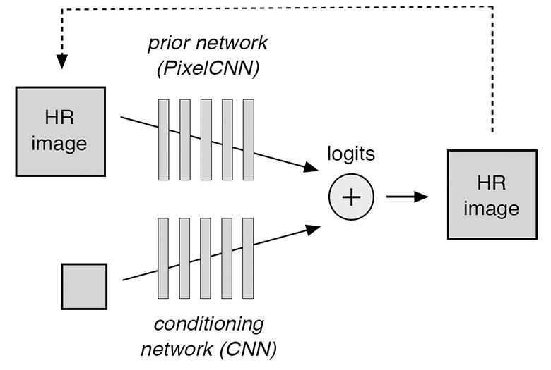 Вероятностное улучшение фотографий по нескольким пикселям: модель Google Brain - 2