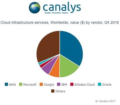 Рынок услуг облачной инфраструктуры вырос в полтора раза