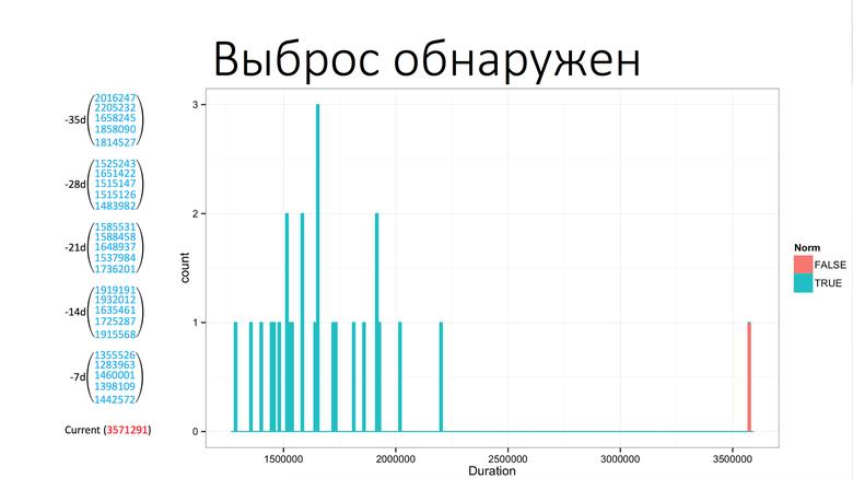 SmartMonitoring — мониторинг бизнес-логики в Одноклассниках - 12