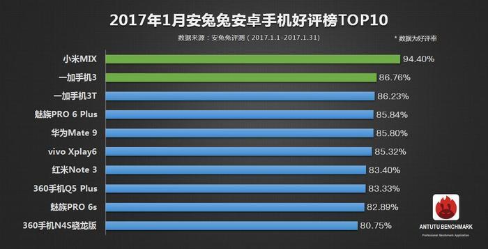 Xiaomi Mi Mix собрал самое больше количество положительных отзывов в AnTuTu