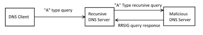 Уязвимость BIND позволяет «уронить» любой сервер: как и почему это работает - 4