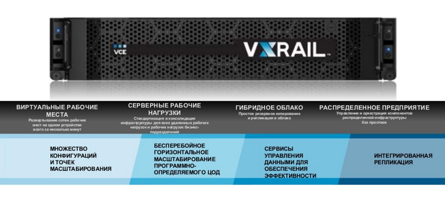 Гиперконвергентные устройства VxRail - 2