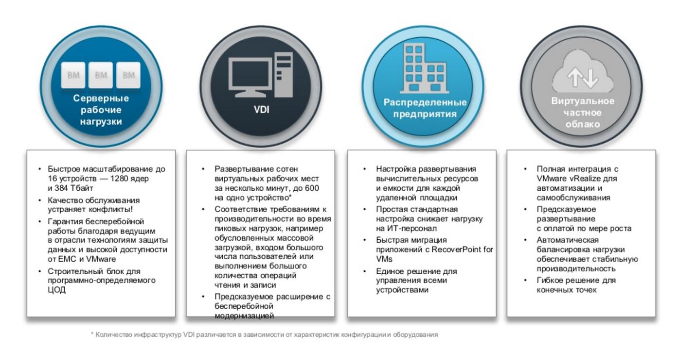 Гиперконвергентные устройства VxRail - 3
