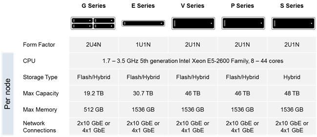 Гиперконвергентные устройства VxRail - 7
