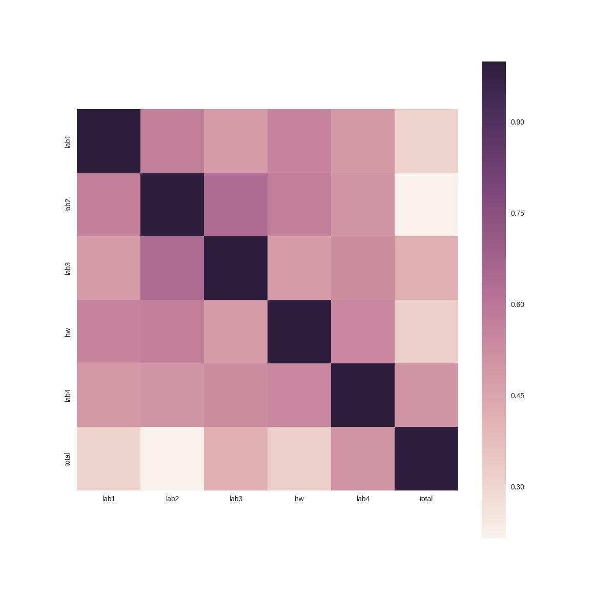 Как получать пятёрки с помощью анализа данных? - 3