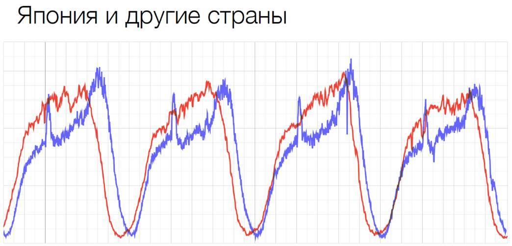 Сравнение решений по балансировке высоконагруженных систем - 2