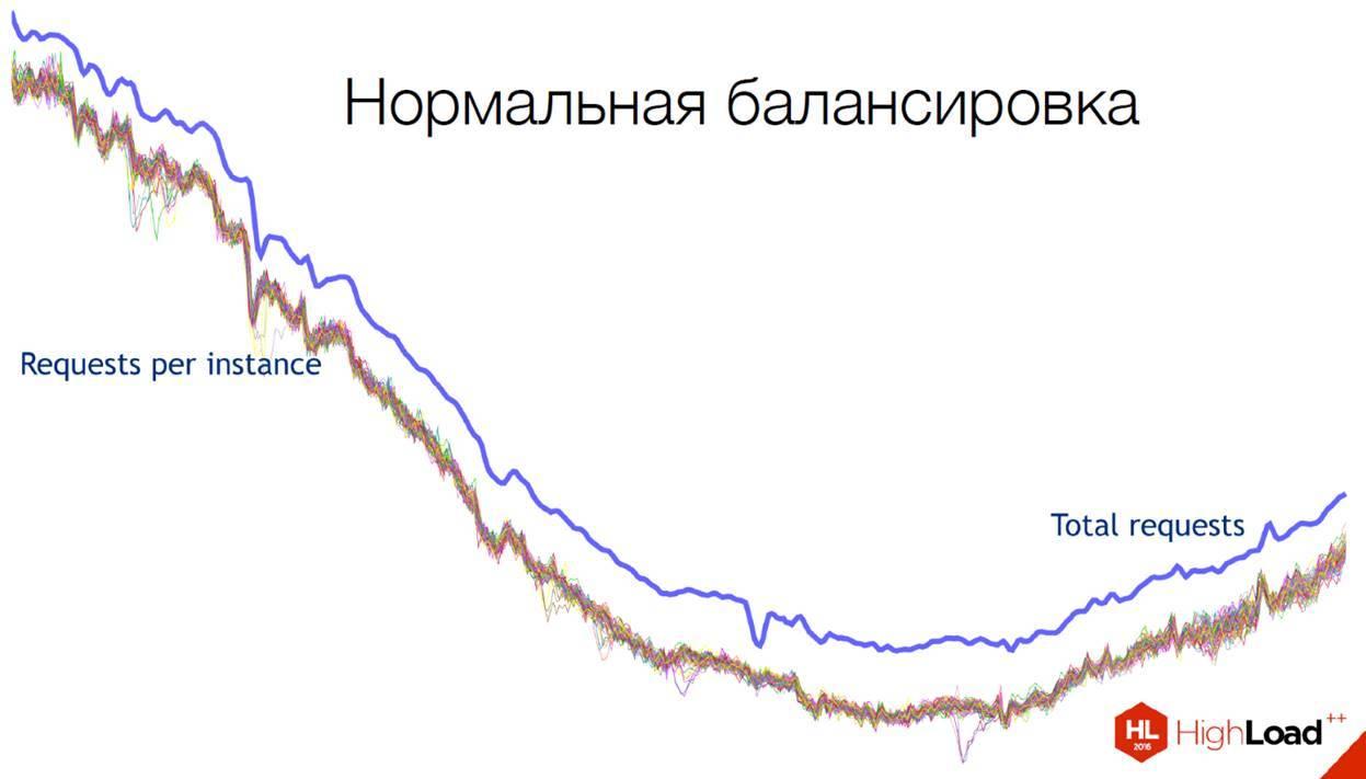 Сравнение решений по балансировке высоконагруженных систем - 7