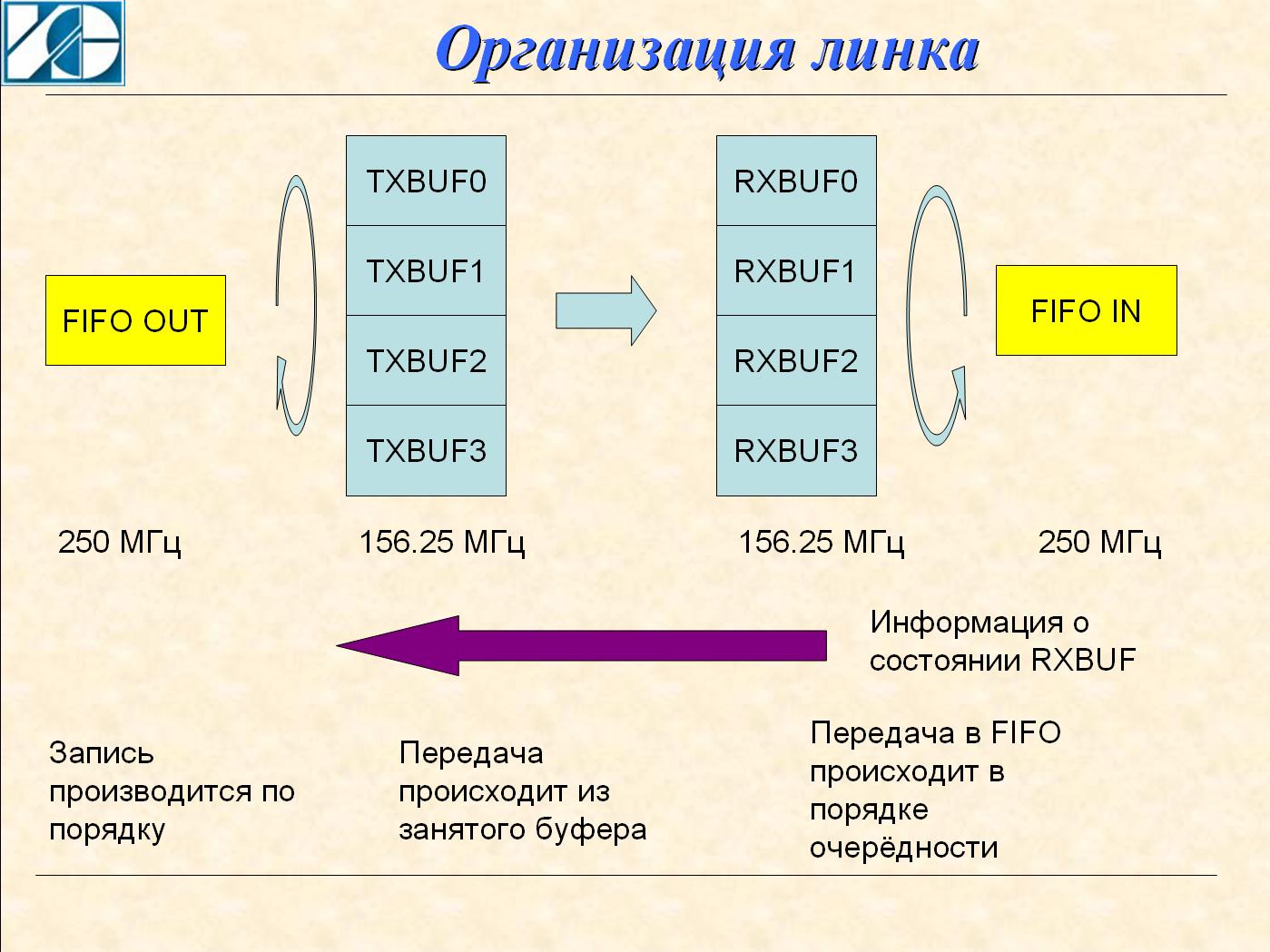 PROTEQ — протокол обмена по мультигигабитным линиям для ПЛИС Xilinx - 1