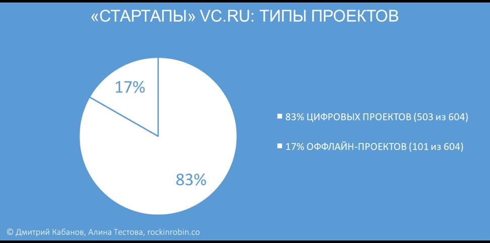 Исследование: Кому достался микрофон в рубрике «Стартапы» на vc.ru - 2