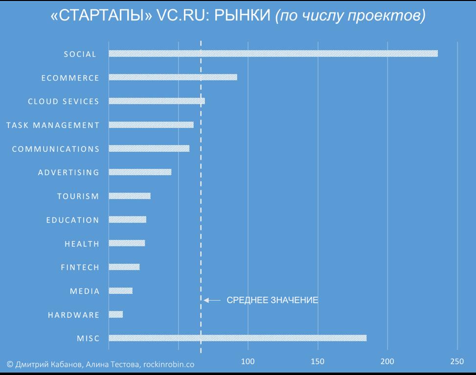 Исследование: Кому достался микрофон в рубрике «Стартапы» на vc.ru - 3