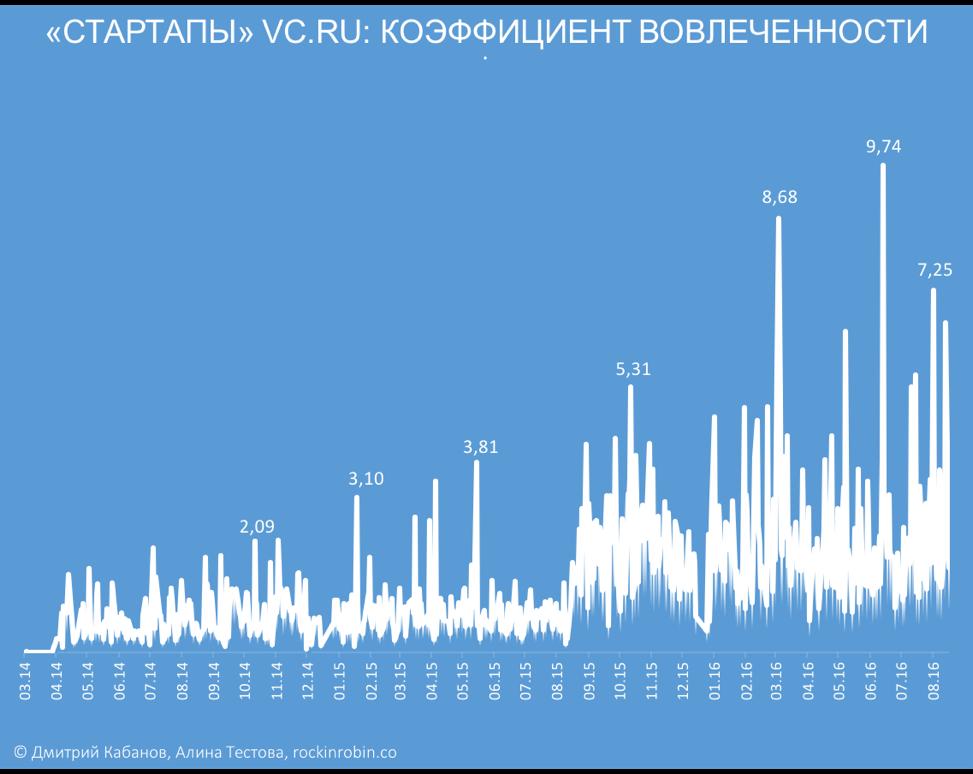 Исследование: Кому достался микрофон в рубрике «Стартапы» на vc.ru - 4