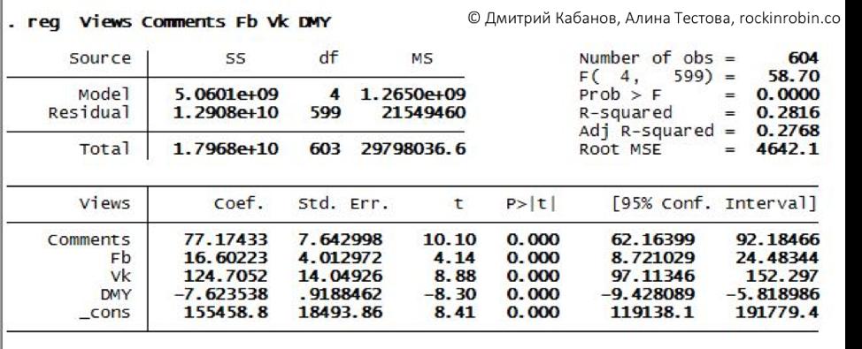 Исследование: Кому достался микрофон в рубрике «Стартапы» на vc.ru - 6