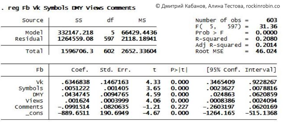 Исследование: Кому достался микрофон в рубрике «Стартапы» на vc.ru - 8